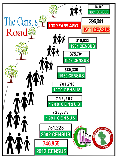 Poster of Guyana Population and Housing Census 2012