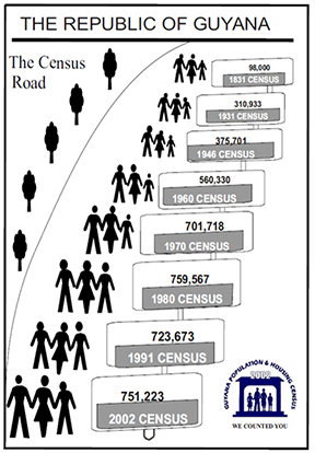 Poster of Guyana Population and Housing Census 2002
